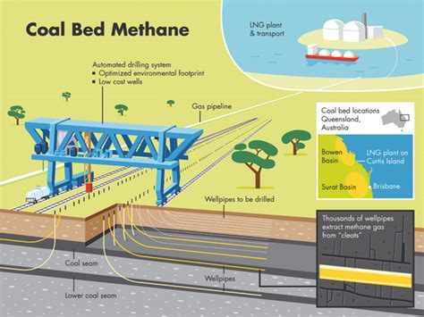 coal bed methane coal bed methane 28 images coalbed methane frack free