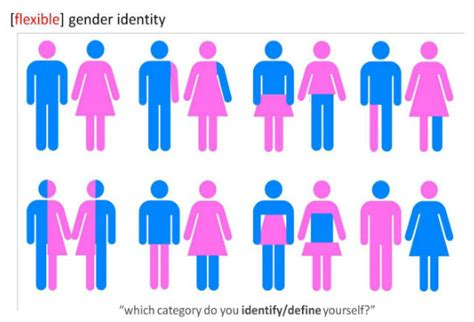 Transgender Bathroom Issues by Non Binary Genders Aren T Offenders The Current