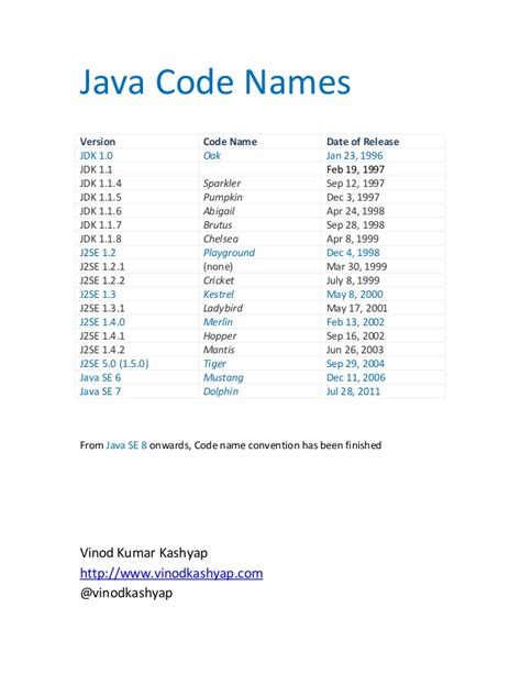 with name java code names with version numbers