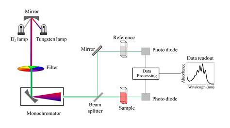 how a spectrophotometer works diagram 4 4 ultraviolet and visible spectroscopy chemistry