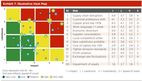 excel heat map template charts can this 5 attribute 2d risk map be built in