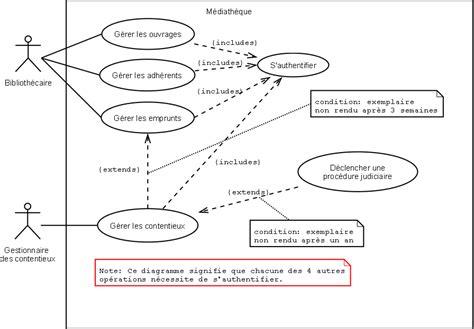 diagramme de classe cours et exercices exercices uml 1 devinfos