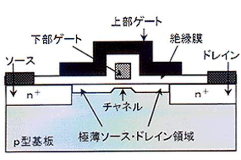 transistor effective gate length transistor effective gate length 28 images highly accurate simulation models for active and