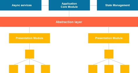 pattern validation angular 4 angular architecture patterns high level project