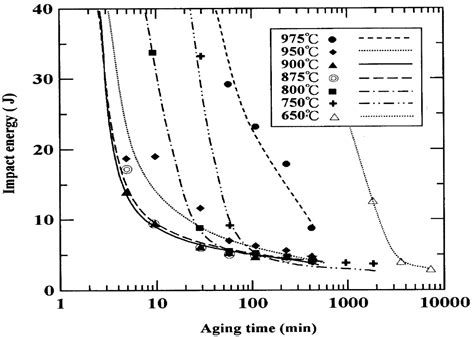 pattern formation in silicate glass corrosion zones materials free full text effect of secondary phase