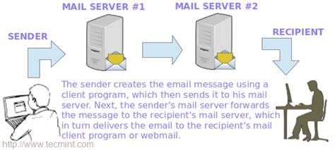 linux mail server send and receive emails part 1 techinfo007 how to setup postfix mail server smtp using null client