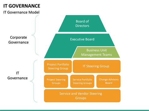 it governance framework template it governance powerpoint template sketchbubble