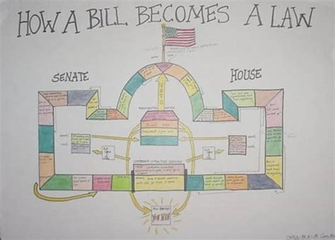 how a bill becomes a blank flowchart how a bill becomes a in congress chart image search