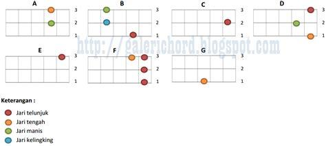 belajar kunci gitar kentrung senar 4 kunci kentrung gitar ukulele senar 3 galeri info
