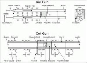 electro magnetic guns
