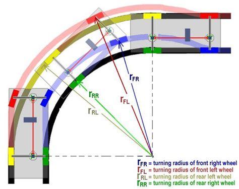 18 wheeler turning radius diagram propeller shaft diagram propeller get free image about