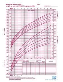 growing chart failure to thrive emily todhunter wvu graduate dietetic intern