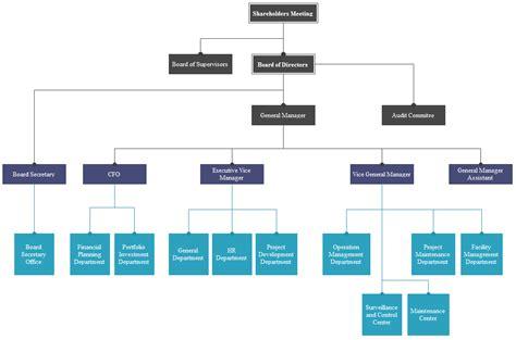 construction flow chart template construction company structure flow chart 40