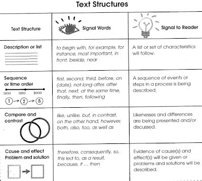 simple listing pattern of organization words text structure 6th nonfiction