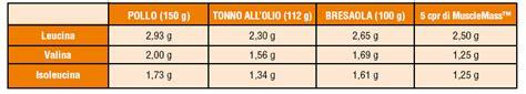 contenuto di purine negli alimenti integrazione con aminoacidi a catena ramificata