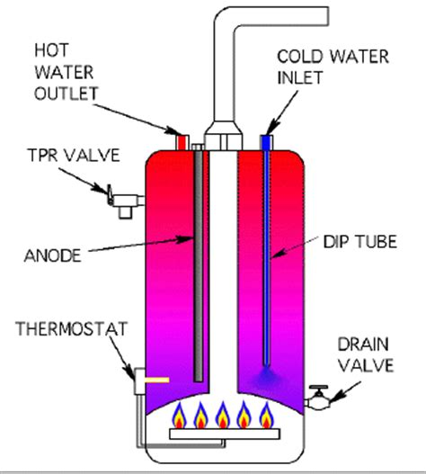 gas water heater diagram gas water heater detailed operation explained with diagram