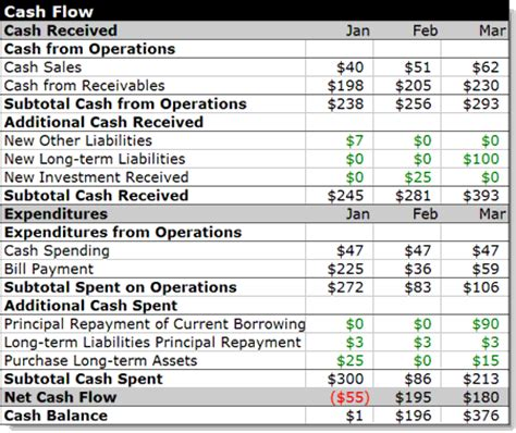 cash layout meaning what is cash flow definition and meaning autos post