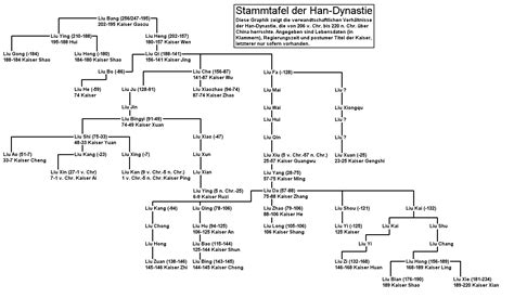 ottoman emperors family tree list of family trees