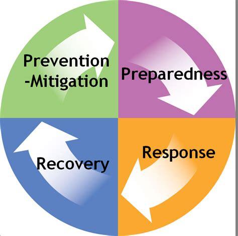 emergency management planning cycle umatilla co emergency management