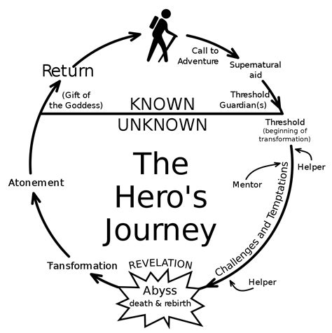 quest pattern stages hero s journey wikipedia