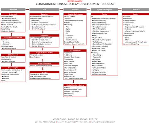 Communication Strategist by Communication Marketing Strategy Search Marketing Strategy Marketing