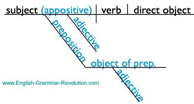 diagramming phrases diagramming phrases made easy