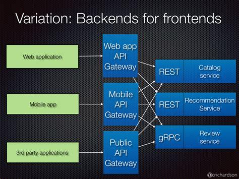 design pattern gateway api gateway pattern