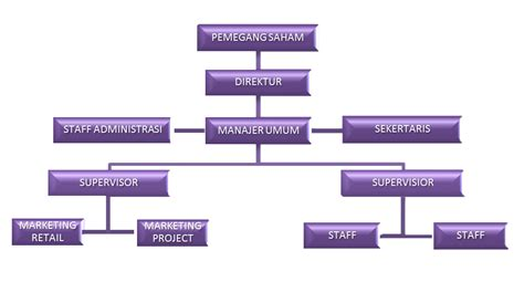 membuat struktur organisasi yang efektif dan efisien githachan gambaran umum organisasi