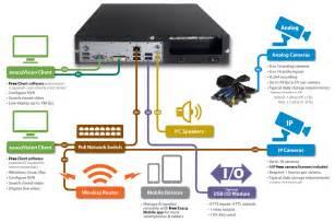 exacq lc series ip and analog video surveillance recorder