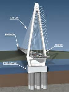 infinity foundation application form civil engineering engineering is the profession in which
