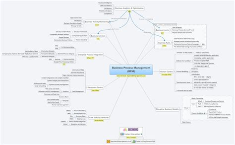 tutorial xmind pdf xmind business process management bpm mind map