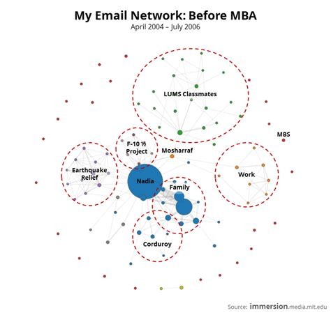 Does Mba Periods by Immersion Mapping My Email Networks Insanity Works