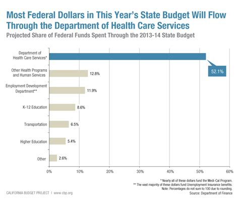 Office Of The Budget by Federal Dollars The Second Largest Slice Of California S