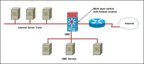 network design best practices pass cisco with flying colors sem4 chap1