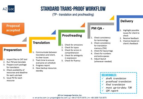 workflow services translation workflow 28 images translation when it