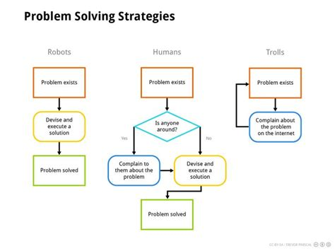solving for x in the y domain strategies for overcoming gender barriers to leadership books 9 best images about problem solving on you