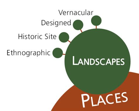 types of landscapes outdoor goods