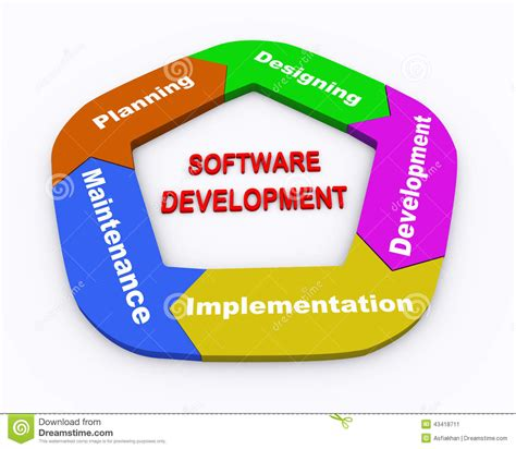 3d Circle Arrow Chart Software Development Stock Sarmang Software Implementing Idea S Software Company In