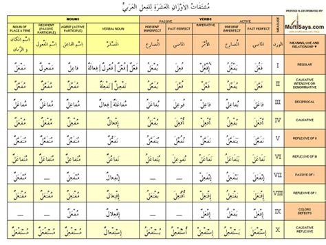 arabic verb pattern meanings an open letter to arabic grammar lifeinmisr