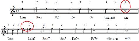 esercizi sul testo della canzone esercizio per pianoforte note e accordi pianosolo il