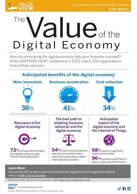 Part 3 Economic Importance Of The Home Based Business Inforgraphic The Value Of The Digital Economy