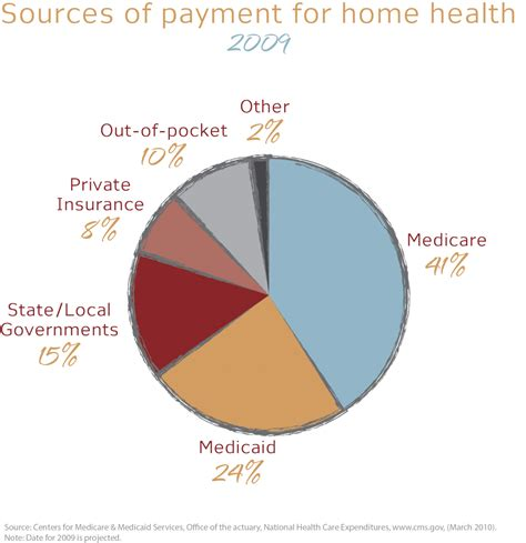 home care insurance plans home plan