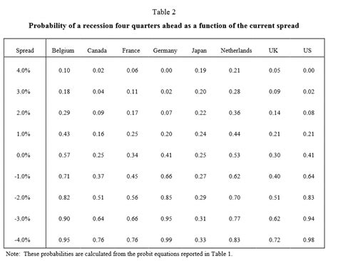 Regression Table by The Yield Curve And Recessions Against U S Centricism