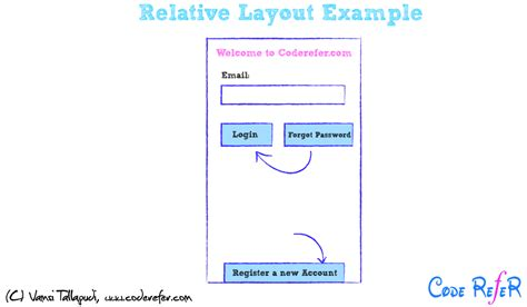 login page in relativelayout android layouts and types linear relative listview grid