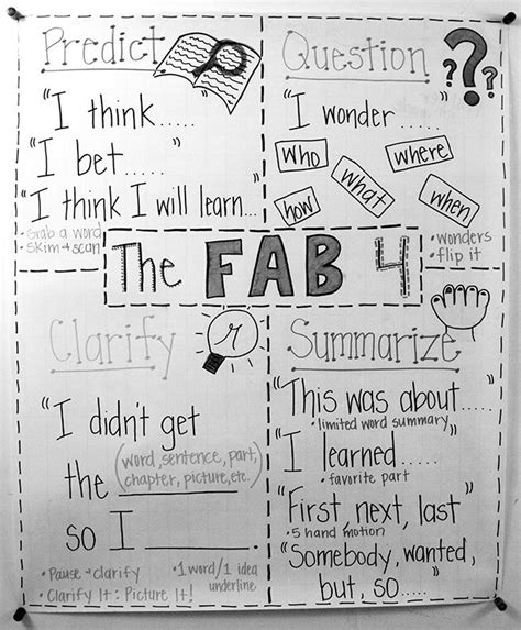 The Fab Four Reciprocal Teaching Strategies Documents