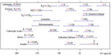 Alkyne Proton Nmr Nuclear Magnetic Resonance Nmr Of Alkenes Chemistry