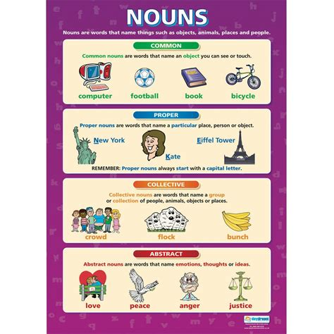 Plakat Englisch by Grammar Poster Set A1 Posters And Wallcharts