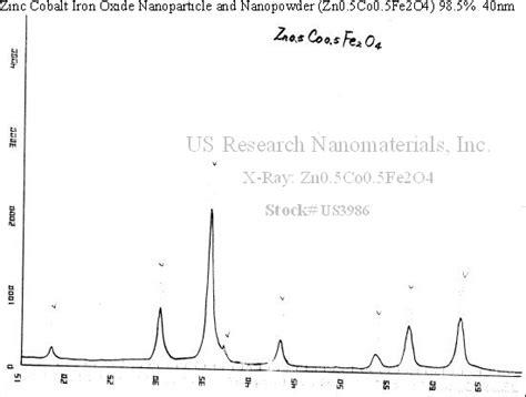 xrd pattern of cobalt oxide zinc cobalt iron oxide nanopowder nanoparticles zn0