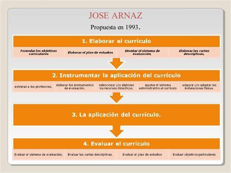 Modelo Curricular De Arnaz Dise 241 Os Curriculares Seg 250 N Diversos Autores Santiago E Gonz 225 J