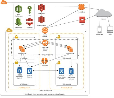 server infrastructure diagram architecting on aws the best services to build a two tier